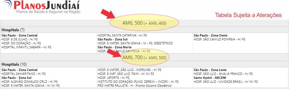 Rede credenciada em Jundiaí da Amil 500 e Amil 700