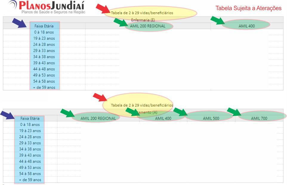 Tabela de preços Amil Jundiaí